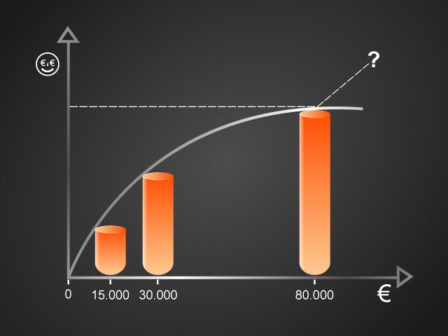 Infografik Glück in Abhängigkeit von Einkommen