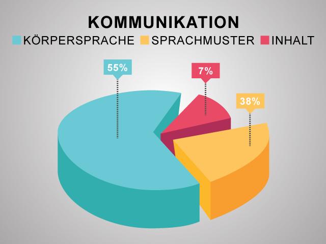 Kuchendiagramm Verteilung nonverbal und verbal in der Kommunikation
