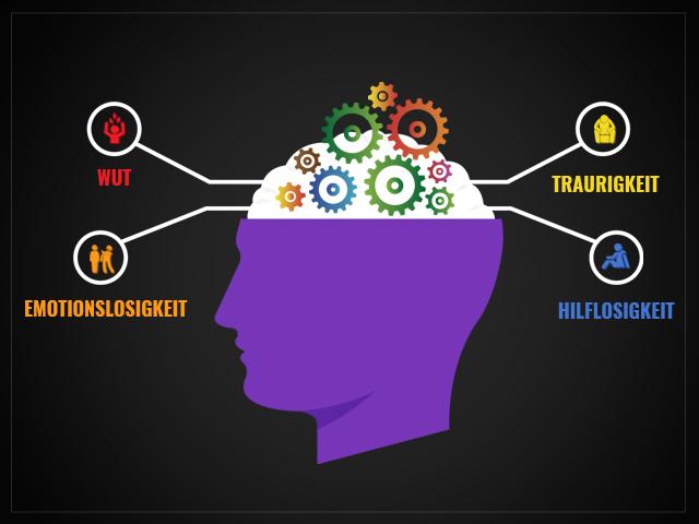 Abbild eines Kopfes beschriftet mit Psychische Reaktionen und Gefühle