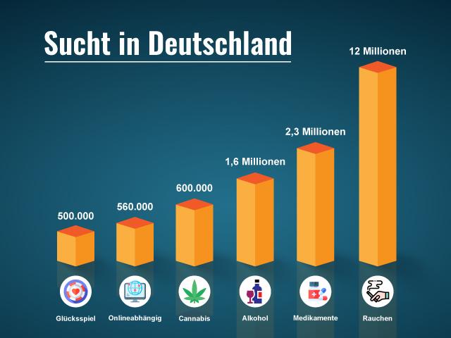 Grafik - Suchtmittel und Verteilung in Deutschland