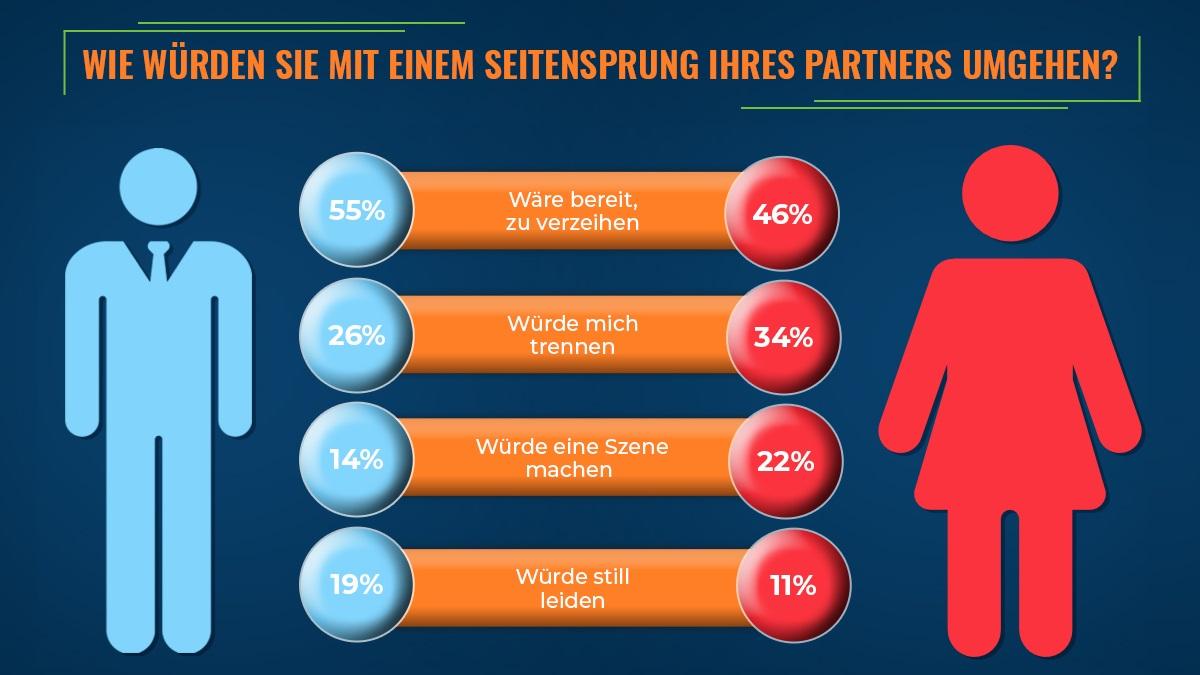 Diagramm - Wie verhalten sich Frau und Mann nach einem Seitensprung