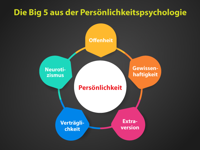 Diagramm über die 5 großen Persönlichkeitseigenschaften